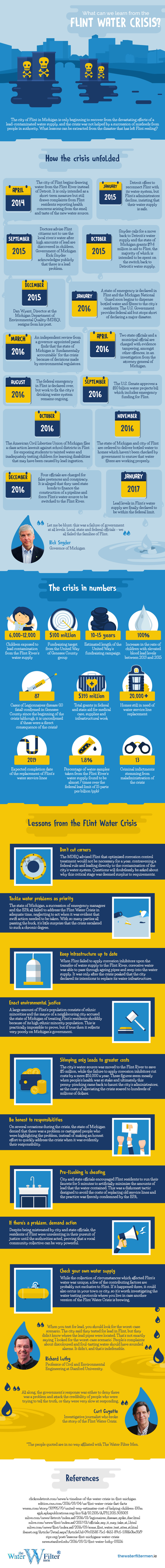 Infographic on the Flint Water Crisis